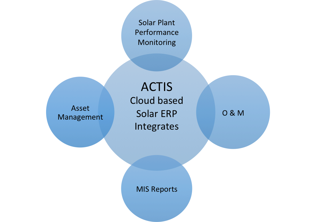 actis overview