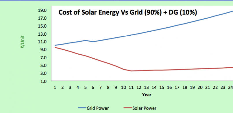 solar vs grid for 100kw hyd 806x393