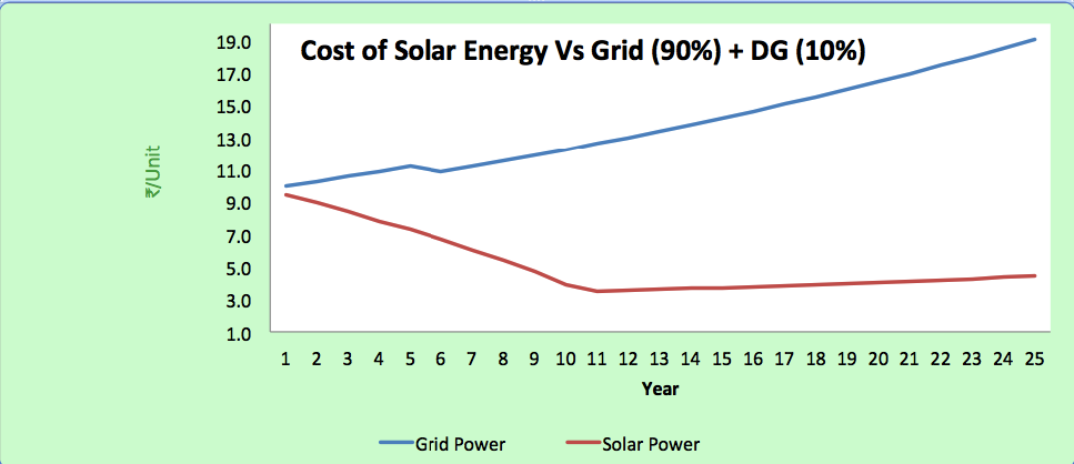 solar vs grid for 100kw hyd